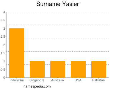 Surname Yasier