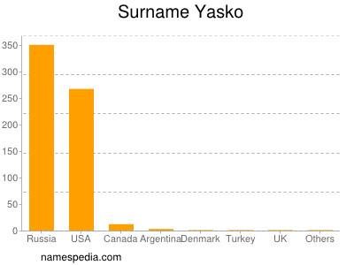 Surname Yasko