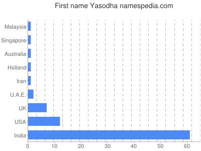 Given name Yasodha
