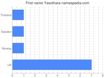 Given name Yasothara