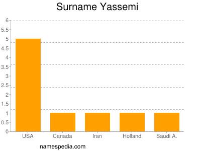 Surname Yassemi