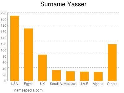 Surname Yasser