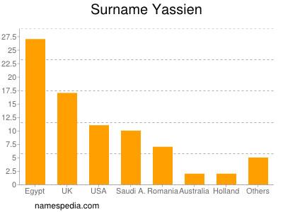 Surname Yassien