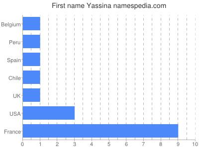 Given name Yassina