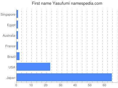 Given name Yasufumi