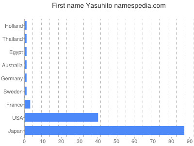 Given name Yasuhito