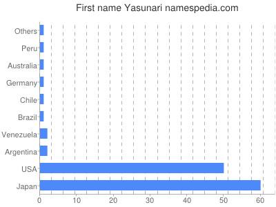 Given name Yasunari