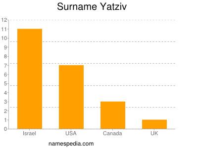 Surname Yatziv