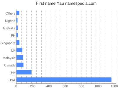 Given name Yau