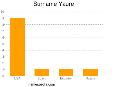 Surname Yaure