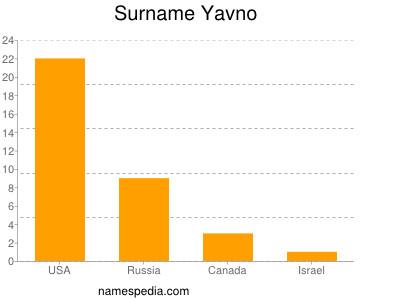 Surname Yavno