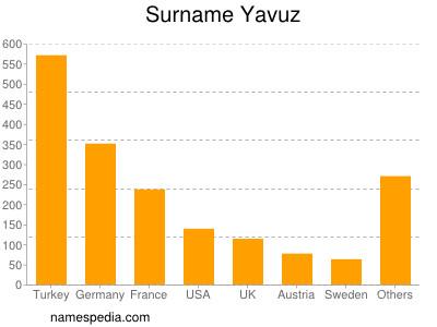 Surname Yavuz