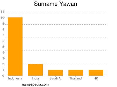 Surname Yawan