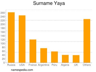 Surname Yaya