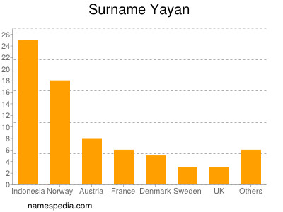 Surname Yayan