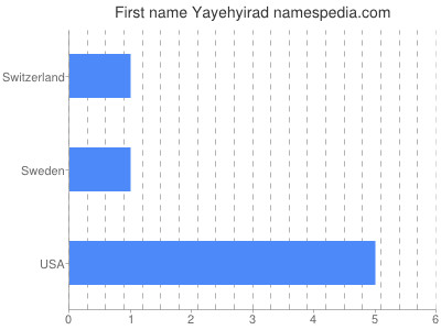 Given name Yayehyirad