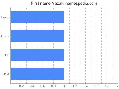 Given name Yazaki