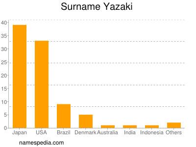 Surname Yazaki