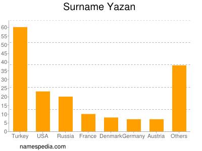 Surname Yazan