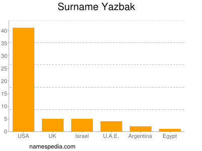 Surname Yazbak