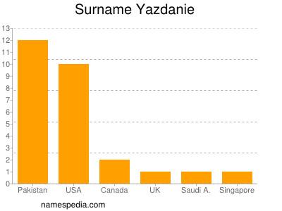 Surname Yazdanie
