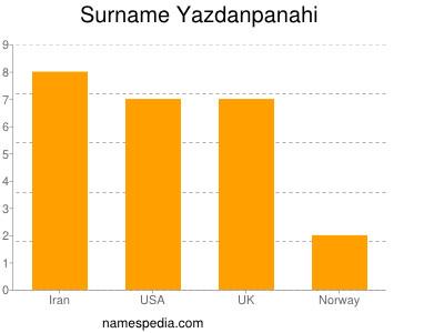 Surname Yazdanpanahi