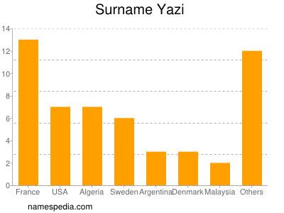 Surname Yazi