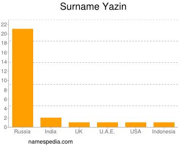 Surname Yazin
