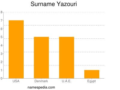 Surname Yazouri