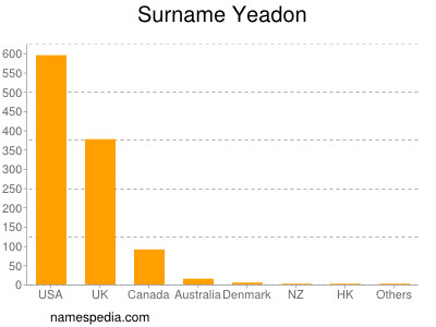 Surname Yeadon