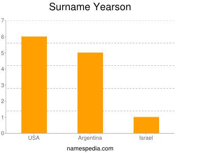 Surname Yearson