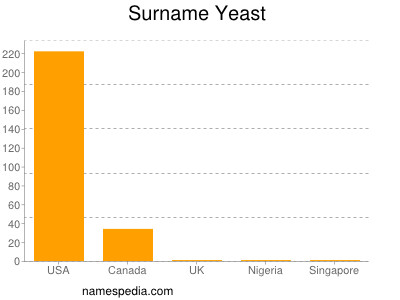 Surname Yeast