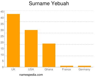 Surname Yebuah