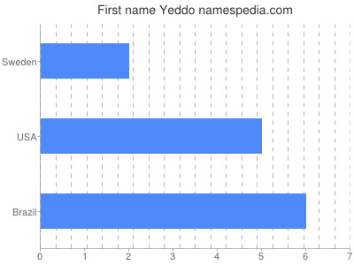 Given name Yeddo