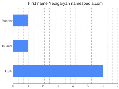 Given name Yedigaryan