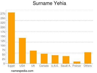 Surname Yehia