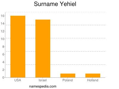 Surname Yehiel