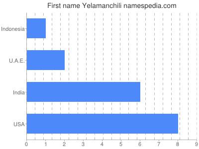 Given name Yelamanchili