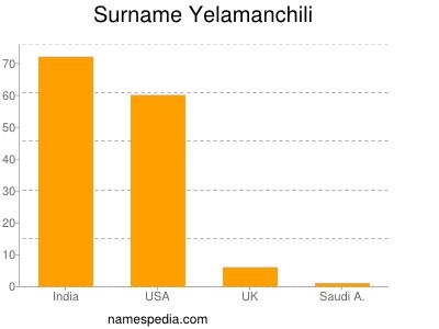 Surname Yelamanchili