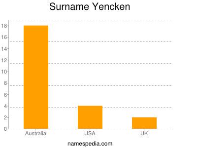 Surname Yencken