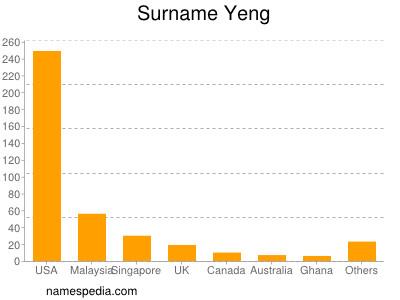 Surname Yeng
