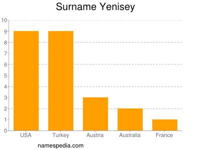 Surname Yenisey