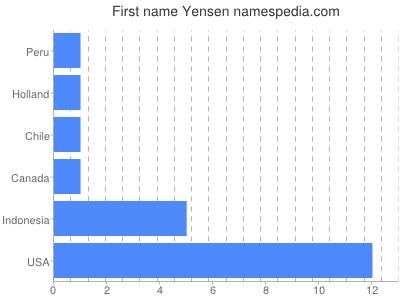 Given name Yensen