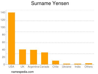 Surname Yensen