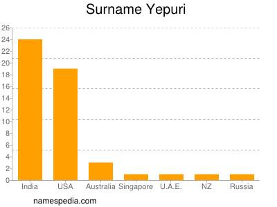 Surname Yepuri
