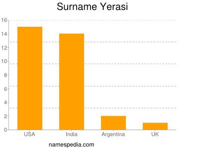Surname Yerasi