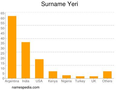 Familiennamen Yeri