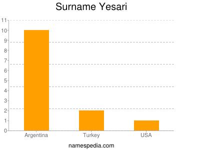 Surname Yesari