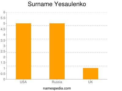 Surname Yesaulenko
