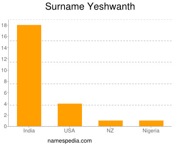 Surname Yeshwanth